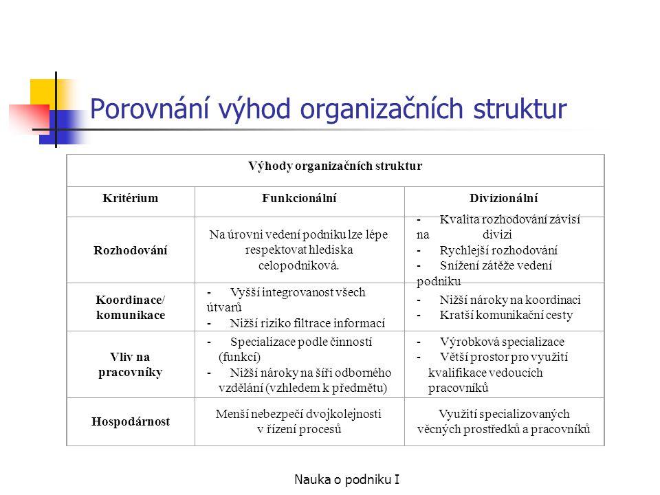Nauka o podniku I Porovnání výhod organizačních struktur Výhody organizačních struktur KritériumFunkcionálníDivizionální Rozhodování Na úrovni vedení podniku lze lépe respektovat hlediska celopodniková.