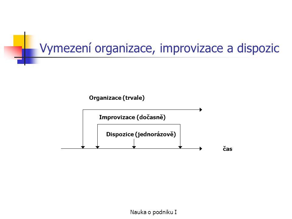 Nauka o podniku I Vymezení organizace, improvizace a dispozic čas Organizace (trvale) Improvizace (dočasně) Dispozice (jednorázově)