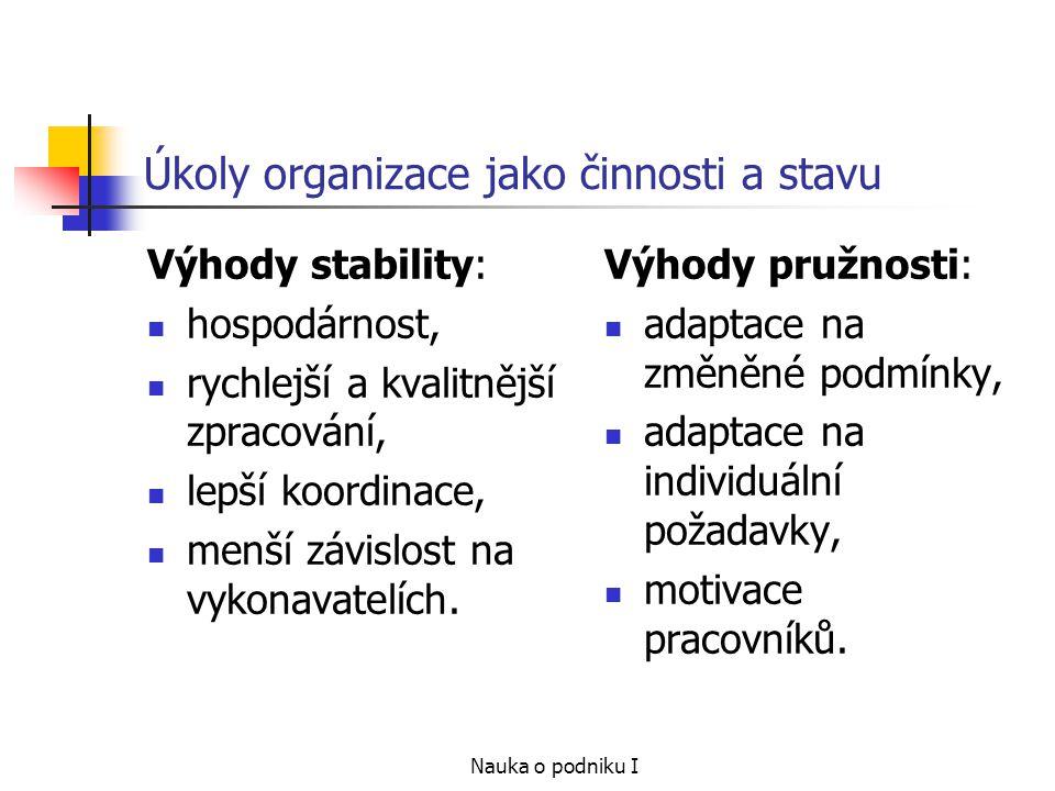 Nauka o podniku I Úkoly organizace jako činnosti a stavu Výhody stability: hospodárnost, rychlejší a kvalitnější zpracování, lepší koordinace, menší závislost na vykonavatelích.