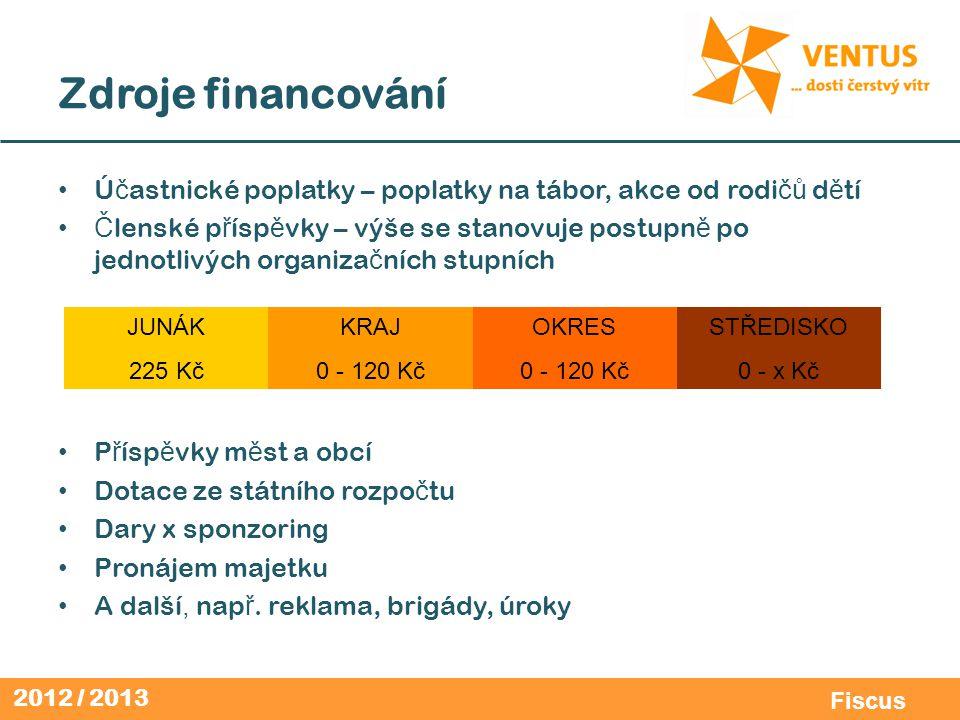 2012 / 2013 Fiscus Dotace MŠMT Ú č el: provoz, akce, stavby, neorganizovaná mláde ž, celostátní akce Z dotace lze hradit do výše max.