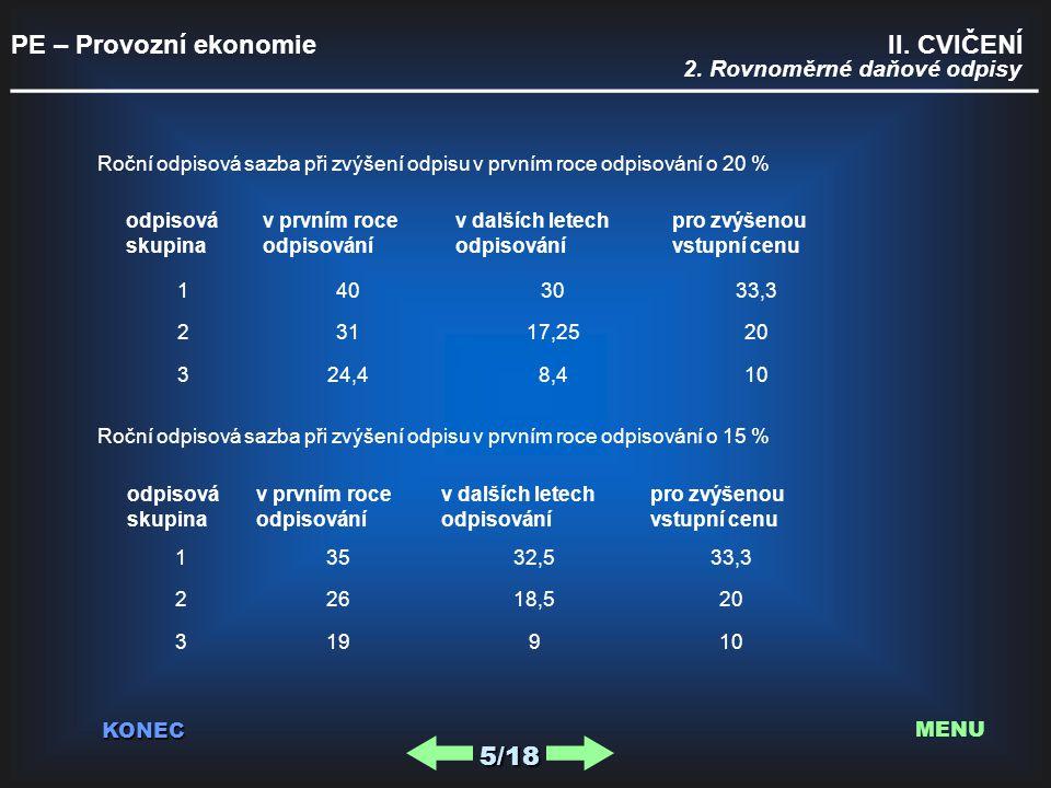 PE – Provozní ekonomie II. CVIČENÍ _________________________________________ KONEC 5/18 MENU Roční odpisová sazba při zvýšení odpisu v prvním roce odp