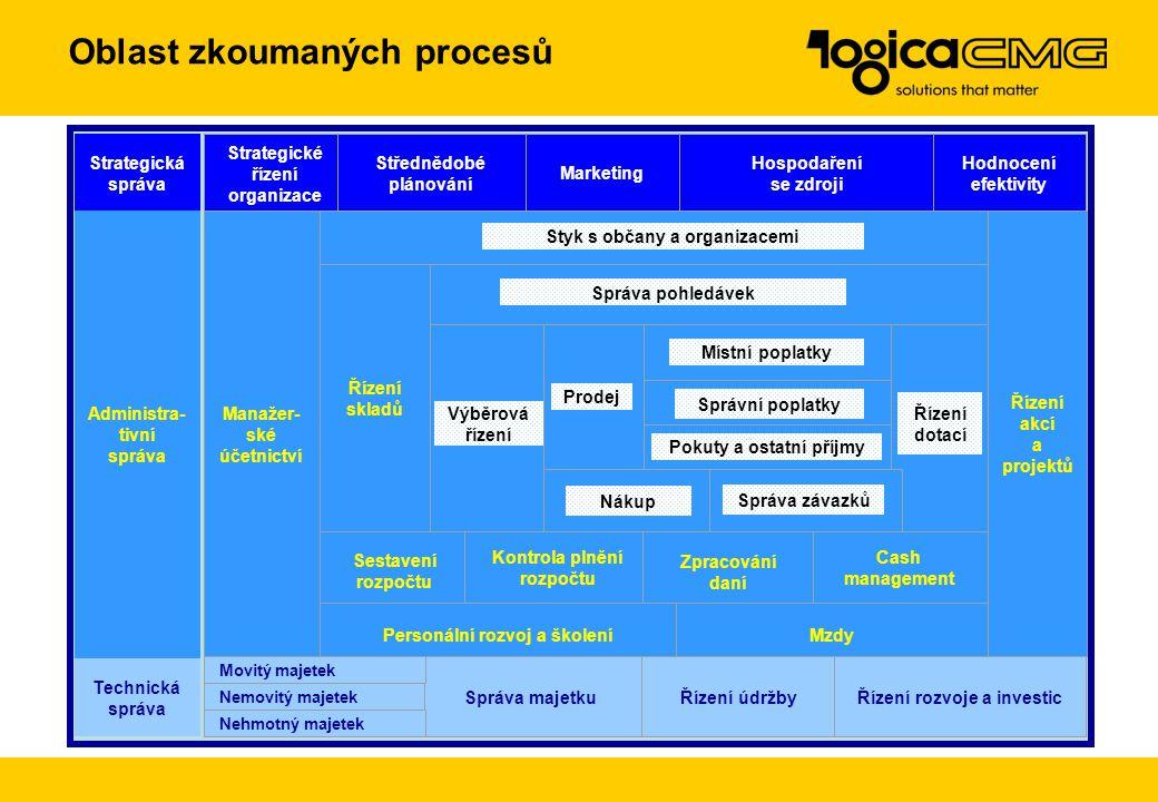 Komunikace Bezpečnost Integrace Operativní řízení času Movitý majetek Nemovitý majetek Nehmotný majetek Technická správa Zpracování rozpočtu Plnění ro