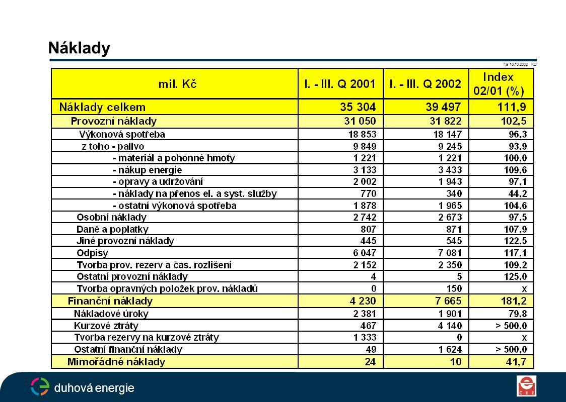 Zisk 7.10 18.10.2002 KD duhová energie mil.KčI. - III.