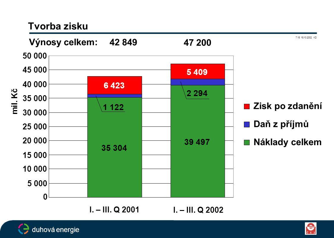 Tvorba zisku duhová energie 7.15 18.10.2002 KD Zisk po zdanění Daň z příjmů Náklady celkem 42 849 47 200 Výnosy celkem: I.
