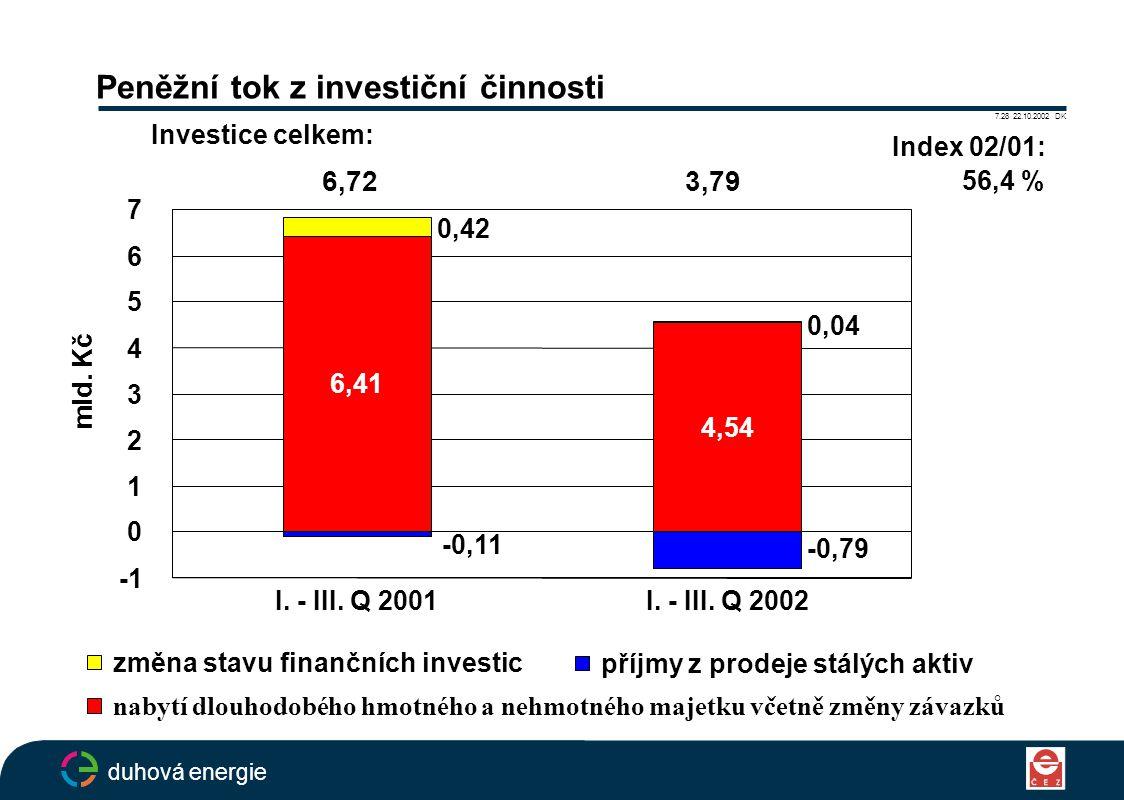 Peněžní tok z investiční činnosti 7.28 22.10.2002 DK duhová energie příjmy z prodeje stálých aktiv změna stavu finančních investic nabytí dlouhodobého hmotného a nehmotného majetku včetně změny závazků I.