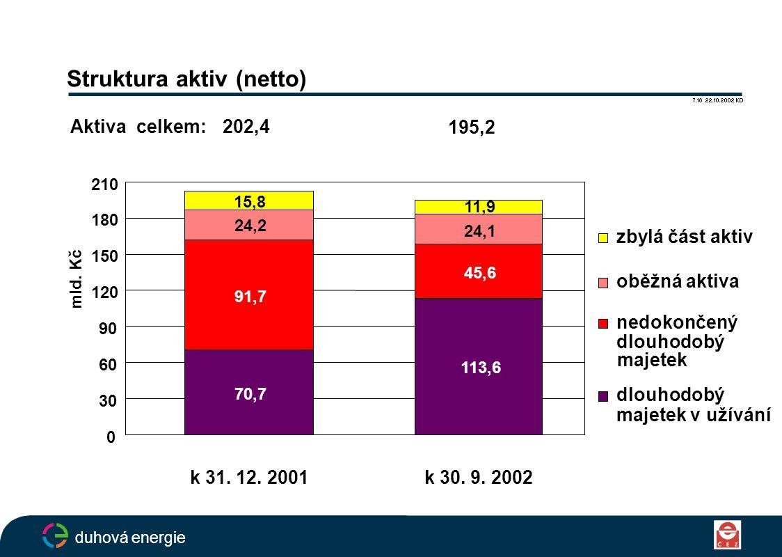 Struktura aktiv (netto) 7.18 22.10.2002 KD duhová energie 70,7 113,6 91,7 45,6 24,2 24,1 15,8 11,9 0 30 60 90 120 150 180 210 k 31.