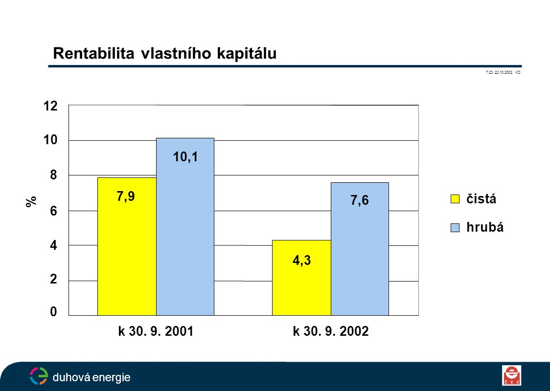 Rentabilita vlastního kapitálu 7.23 22.10.2002 KD duhová energie 0 2 4 6 8 10 12 k 30.