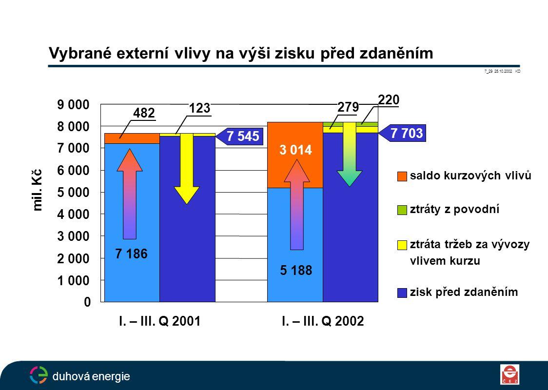Vybrané externí vlivy na výši zisku před zdaněním 7_29 25.10.2002 KD duhová energie saldo kurzových vlivů ztráty z povodní ztráta tržeb za vývozy vlivem kurzu zisk před zdaněním 5 188 0 1 000 2 000 3 000 4 000 5 000 6 000 7 000 8 000 9 000 mil.