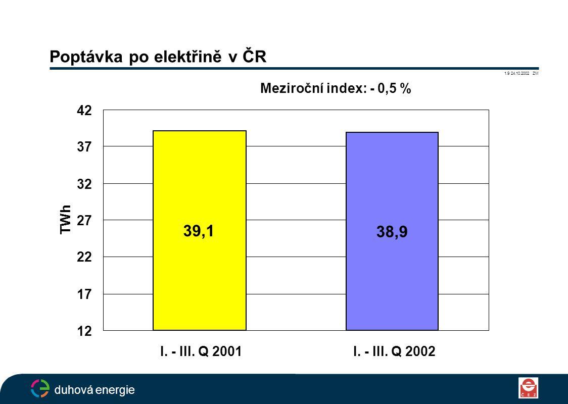 Poptávka po elektřině v ČR 1.9 24.10.2002 ZM duhová energie 39,1 38,9 12 17 22 27 32 37 42 I.