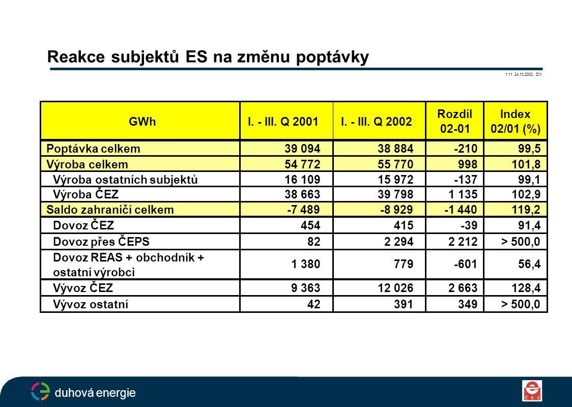 Reakce subjektů ES na změnu poptávky 1.11 24.10.2002 ZM duhová energie GWhI.