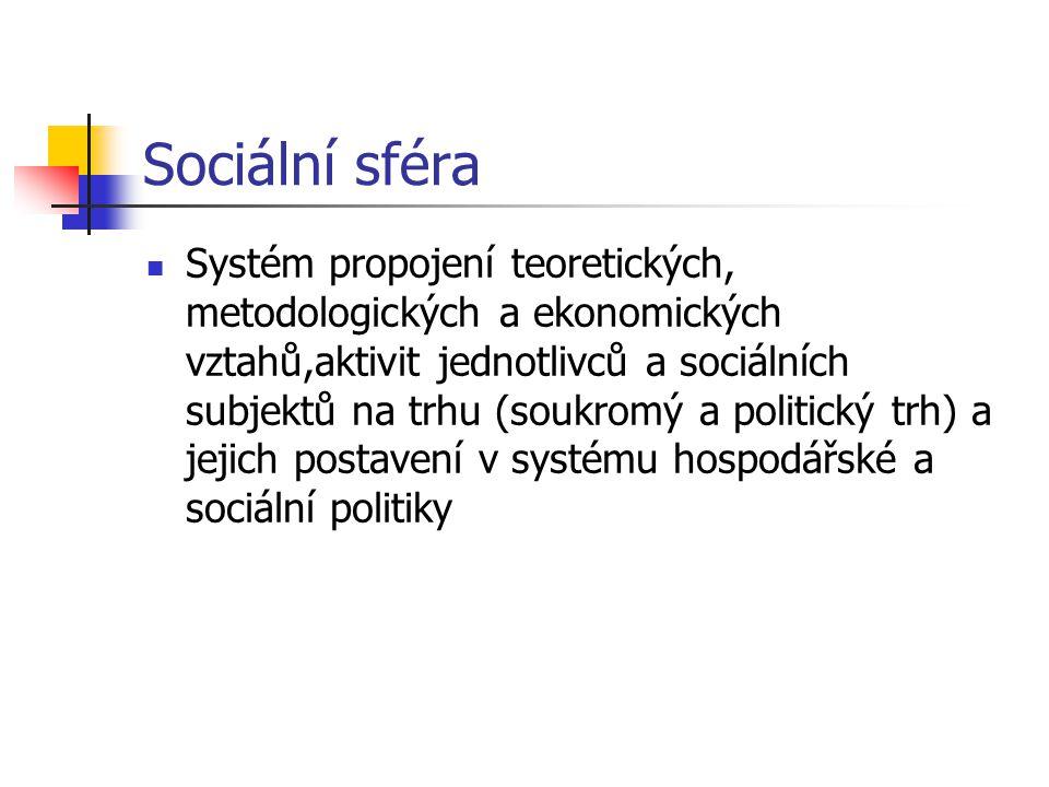 Sociální sféra Systém propojení teoretických, metodologických a ekonomických vztahů,aktivit jednotlivců a sociálních subjektů na trhu (soukromý a politický trh) a jejich postavení v systému hospodářské a sociální politiky