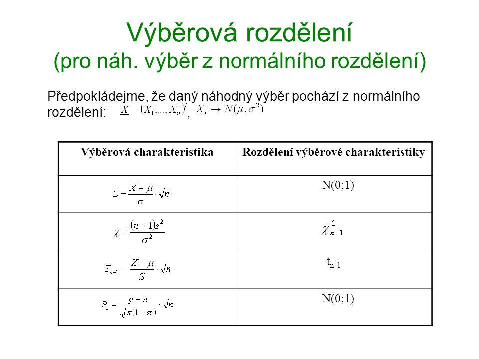Výběrová rozdělení (pro náh. výběr z normálního rozdělení) Předpokládejme, že daný náhodný výběr pochází z normálního rozdělení:, Výběrová charakteris