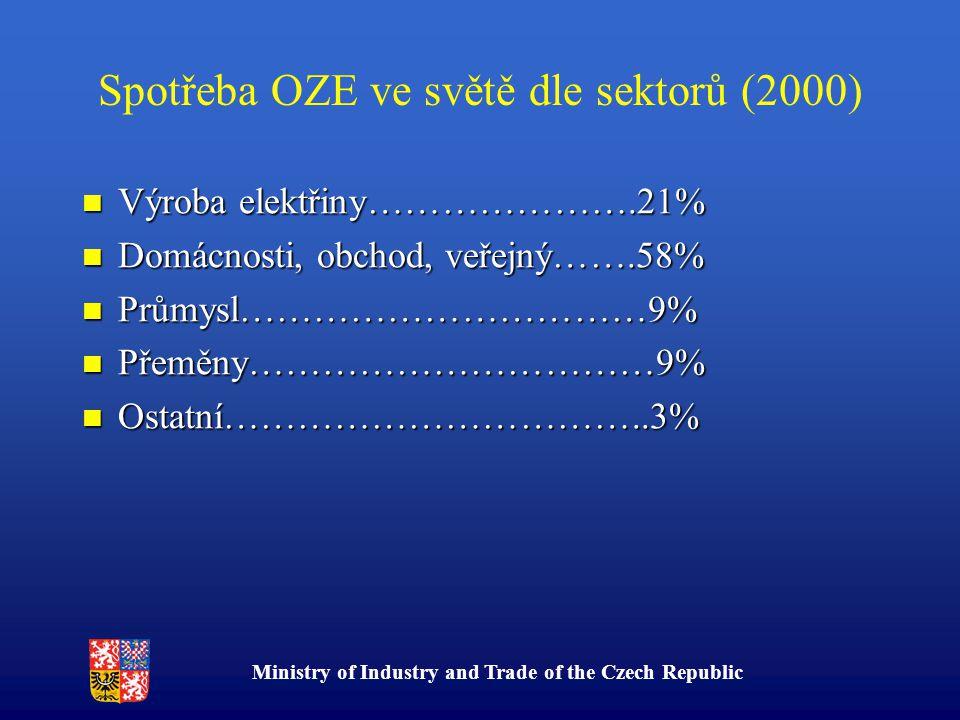 Ministry of Industry and Trade of the Czech Republic Spotřeba OZE ve světě dle sektorů (2000) Výroba elektřiny………………….21% Výroba elektřiny………………….21% Domácnosti, obchod, veřejný…….58% Domácnosti, obchod, veřejný…….58% Průmysl……………………………9% Průmysl……………………………9% Přeměny……………………………9% Přeměny……………………………9% Ostatní……………………………..3% Ostatní……………………………..3%
