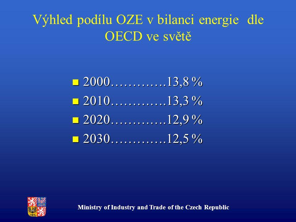 Ministry of Industry and Trade of the Czech Republic Výhled podílu OZE v bilanci energie dle OECD ve světě 2000………….13,8 % 2000………….13,8 % 2010………….13,3 % 2010………….13,3 % 2020………….12,9 % 2020………….12,9 % 2030………….12,5 % 2030………….12,5 %