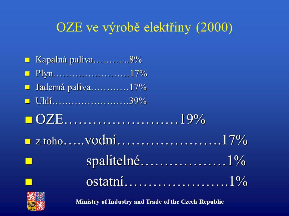 Ministry of Industry and Trade of the Czech Republic OZE ve výrobě elektřiny (2000) Kapalná paliva………...8% Kapalná paliva………...8% Plyn……………………17% Plyn……………………17% Jaderná paliva…………17% Jaderná paliva…………17% Uhlí……………………39% Uhlí……………………39% OZE……………………19% OZE……………………19% z toho …..vodní………………….17% z toho …..vodní………………….17% spalitelné………………1% spalitelné………………1% ostatní………………….1% ostatní………………….1%