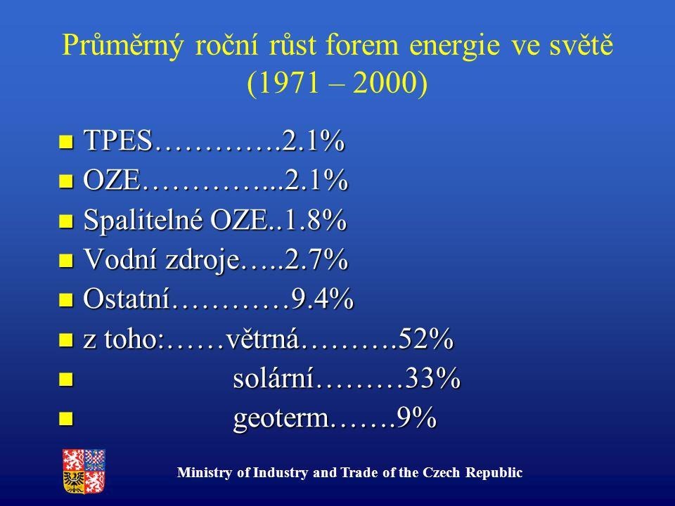 Ministry of Industry and Trade of the Czech Republic Průměrný roční růst forem energie ve světě (1971 – 2000) TPES………….2.1% TPES………….2.1% OZE…………...2.1% OZE…………...2.1% Spalitelné OZE..1.8% Spalitelné OZE..1.8% Vodní zdroje…..2.7% Vodní zdroje…..2.7% Ostatní…………9.4% Ostatní…………9.4% z toho:……větrná……….52% z toho:……větrná……….52% solární………33% solární………33% geoterm…….9% geoterm…….9%