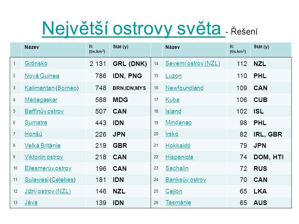 Největší ostrovy světa Největší ostrovy světa - Řešení Název R: (tis.km 2 ) Stát (y) Název R: (tis.km 2 ) Stát (y) 1 Grónsko 2 131GRL (DNK) 14 Severní