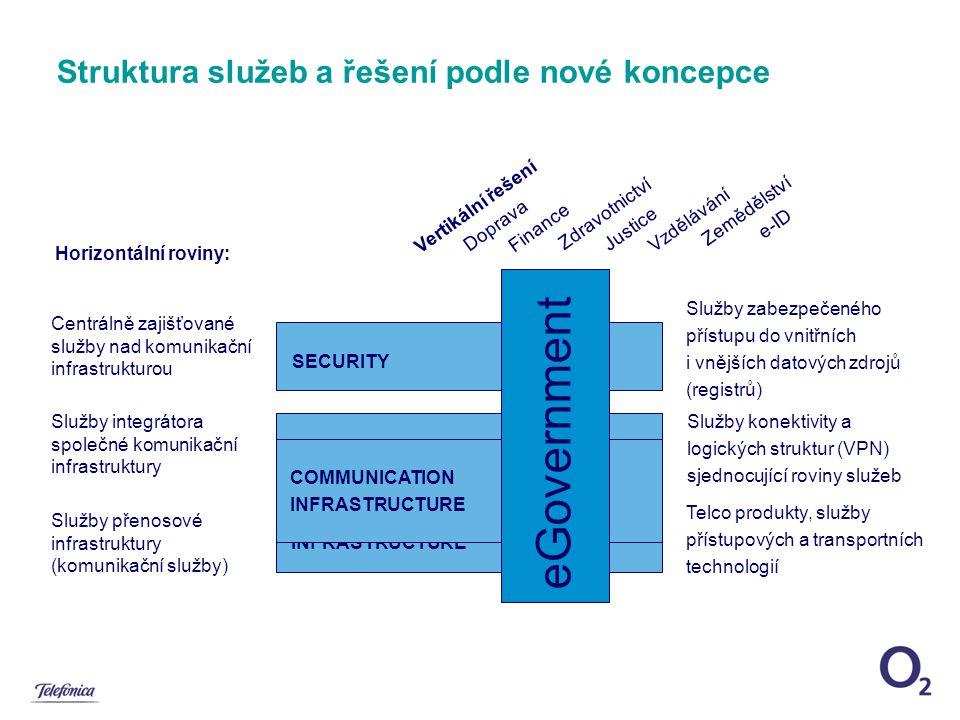 Telco produkty, služby přístupových a transportních technologií Služby zabezpečeného přístupu do vnitřních i vnějších datových zdrojů (registrů) Služby konektivity a logických struktur (VPN) sjednocující roviny služeb Vertikální řešení Doprava Finance Zdravotnictví Justice Vzdělávání Zemědělství e-ID Struktura služeb a řešení podle nové koncepce SECURITY COMMUNICATIONINFRASTRUCTURE COMMUNICATION INFRASTRUCTURE eGovernment Služby přenosové infrastruktury (komunikační služby) Služby integrátora společné komunikační infrastruktury Centrálně zajišťované služby nad komunikační infrastrukturou Horizontální roviny: