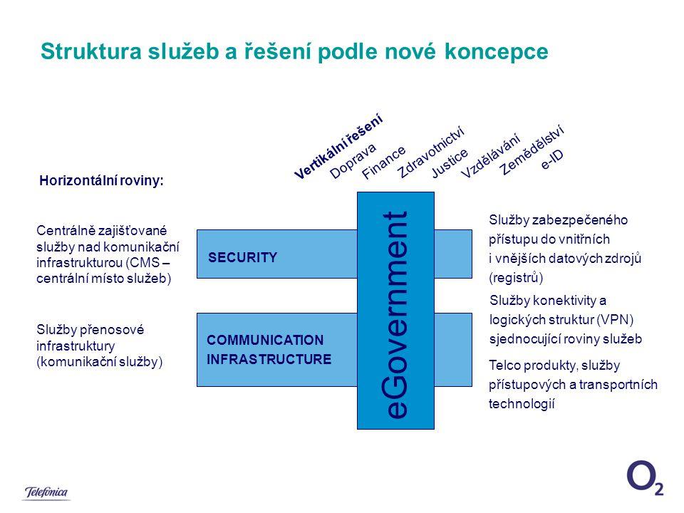 COMMUNICATION INFRASTRUCTURE Struktura služeb a řešení podle nové koncepce SECURITY eGovernment Telco produkty, služby přístupových a transportních technologií Horizontální roviny: Služby zabezpečeného přístupu do vnitřních i vnějších datových zdrojů (registrů) Služby konektivity a logických struktur (VPN) sjednocující roviny služeb Vertikální řešení Doprava Finance Zdravotnictví Justice Vzdělávání Zemědělství e-ID Služby přenosové infrastruktury (komunikační služby) Centrálně zajišťované služby nad komunikační infrastrukturou (CMS – centrální místo služeb)