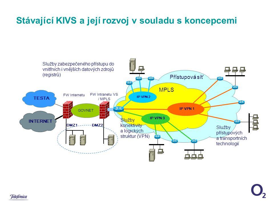 Přístupová síť Služby konektivity a logických struktur (VPN) Stávající KIVS a její rozvoj v souladu s koncepcemi GOVNET FW Intranetu VS / MPLS FW Internetu TESTA DMZ1DMZ2 INTERNET Služby zabezpečeného přístupu do vnitřních i vnějších datových zdrojů (registrů) MPLS IP VPN 1 Služby přístupových a transportních technologií IP VPN 3 IP VPN 2