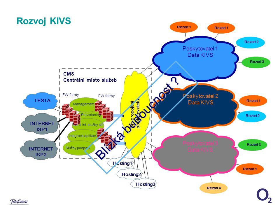 Rozvoj KIVS Poskytovatel 1 Data KIVS FW farmy TESTA INTERNET ISP1 Síť propojení poskytovatelů Rezort 1 Rezort 3 Rezort 2 Poskytovatel 2 Data KIVS Poskytovatel 3 Data KIVS Rezort 1 Rezort 3 Rezort 1 Rezort 2 Hosting1Hosting2Hosting3 CMS Centrální místo služeb Služby podpory Integrace aplikací Ext.