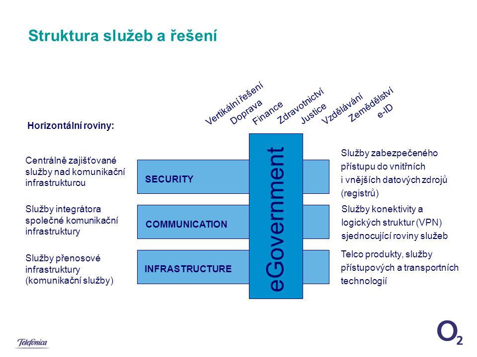 Struktura služeb a řešení Služby přenosové infrastruktury (komunikační služby) Služby integrátora společné komunikační infrastruktury Centrálně zajišťované služby nad komunikační infrastrukturou SECURITY COMMUNICATIONINFRASTRUCTURE eGovernment Telco produkty, služby přístupových a transportních technologií Horizontální roviny: Služby zabezpečeného přístupu do vnitřních i vnějších datových zdrojů (registrů) Služby konektivity a logických struktur (VPN) sjednocující roviny služeb Vertikální řešení Doprava Finance Zdravotnictví Justice Vzdělávání Zemědělství e-ID