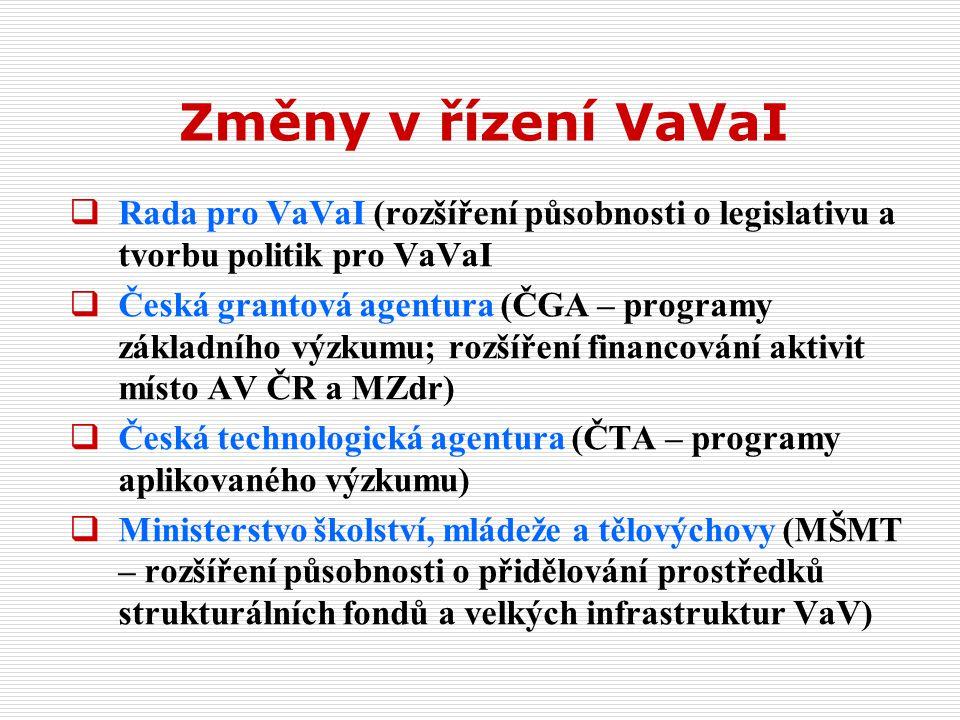 Změny v řízení VaVaI  Rada pro VaVaI (rozšíření působnosti o legislativu a tvorbu politik pro VaVaI  Česká grantová agentura (ČGA – programy základního výzkumu; rozšíření financování aktivit místo AV ČR a MZdr)  Česká technologická agentura (ČTA – programy aplikovaného výzkumu)  Ministerstvo školství, mládeže a tělovýchovy (MŠMT – rozšíření působnosti o přidělování prostředků strukturálních fondů a velkých infrastruktur VaV)