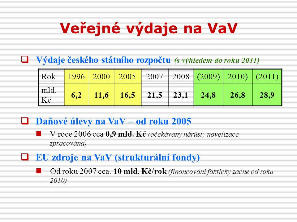 Veřejné výdaje na VaV Rok19962000200520072008(2009)2010)(2011) mld.