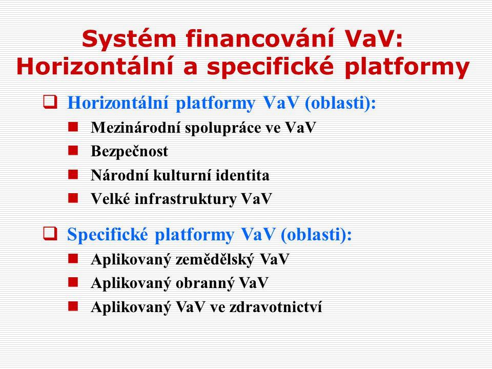 Systém financování VaV: Horizontální a specifické platformy  Horizontální platformy VaV (oblasti): Mezinárodní spolupráce ve VaV Bezpečnost Národní kulturní identita Velké infrastruktury VaV  Specifické platformy VaV (oblasti): Aplikovaný zemědělský VaV Aplikovaný obranný VaV Aplikovaný VaV ve zdravotnictví