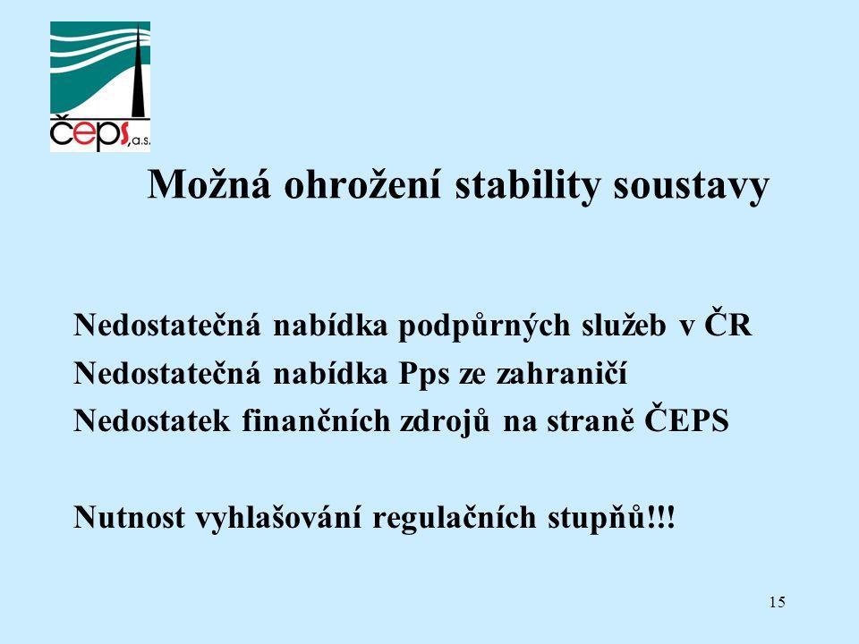 15 Možná ohrožení stability soustavy Nedostatečná nabídka podpůrných služeb v ČR Nedostatečná nabídka Pps ze zahraničí Nedostatek finančních zdrojů na straně ČEPS Nutnost vyhlašování regulačních stupňů!!!