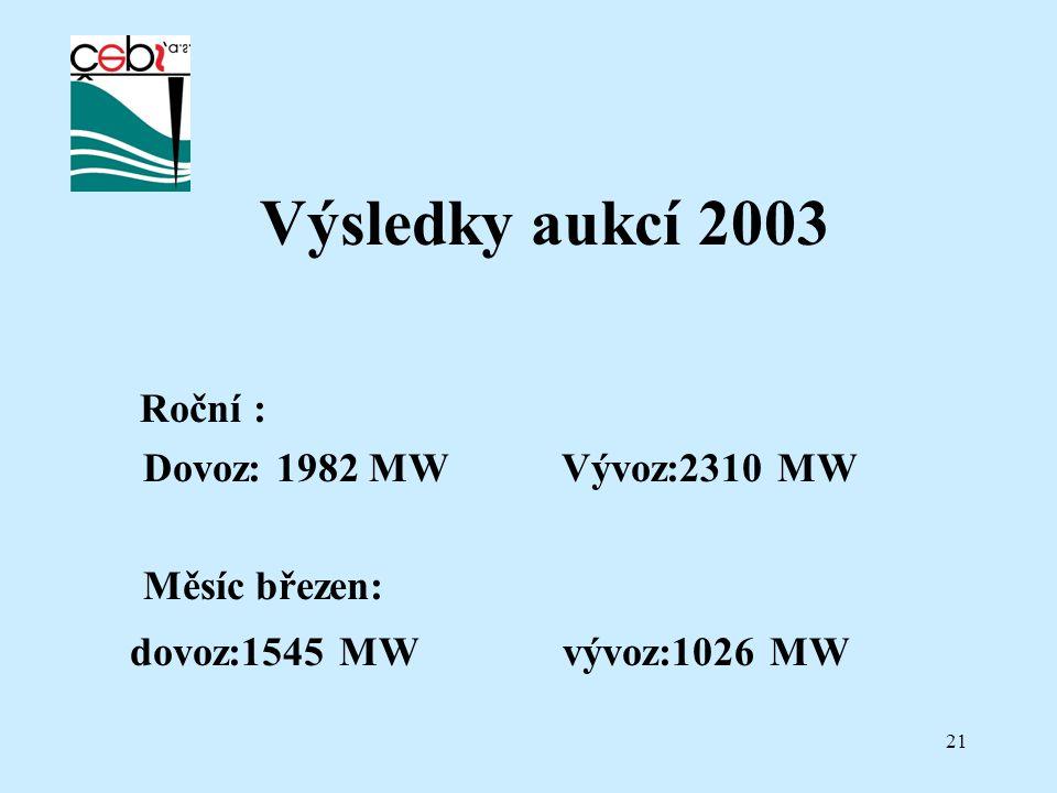 21 Výsledky aukcí 2003 Roční : Dovoz: 1982 MW Vývoz:2310 MW Měsíc březen: dovoz:1545 MW vývoz:1026 MW