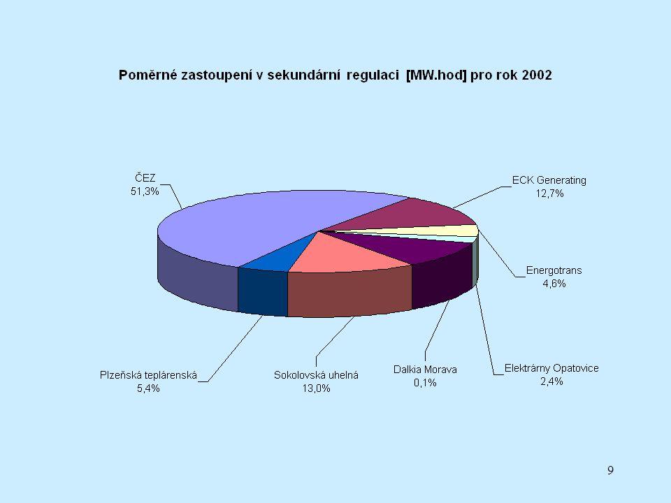 20 Mezinárodní trh s energií Aukce na přeshraniční kapacity: roční měsíční v přípravě:denní
