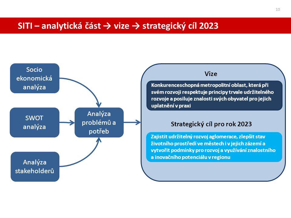SITI – analytická část → vize → strategický cíl 2023 10 Socio ekonomická analýza SWOT analýza Analýza problémů a potřeb Analýza stakeholderů Konkurenc