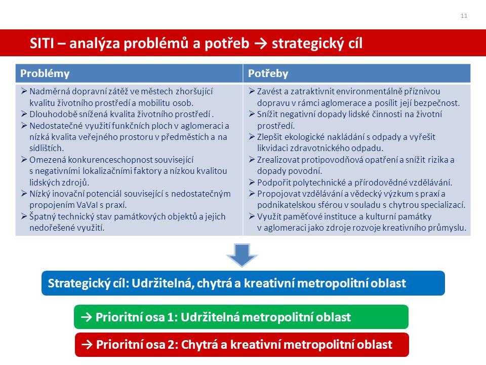SITI – analýza problémů a potřeb → strategický cíl 11 ProblémyPotřeby  Nadměrná dopravní zátěž ve městech zhoršující kvalitu životního prostředí a mo