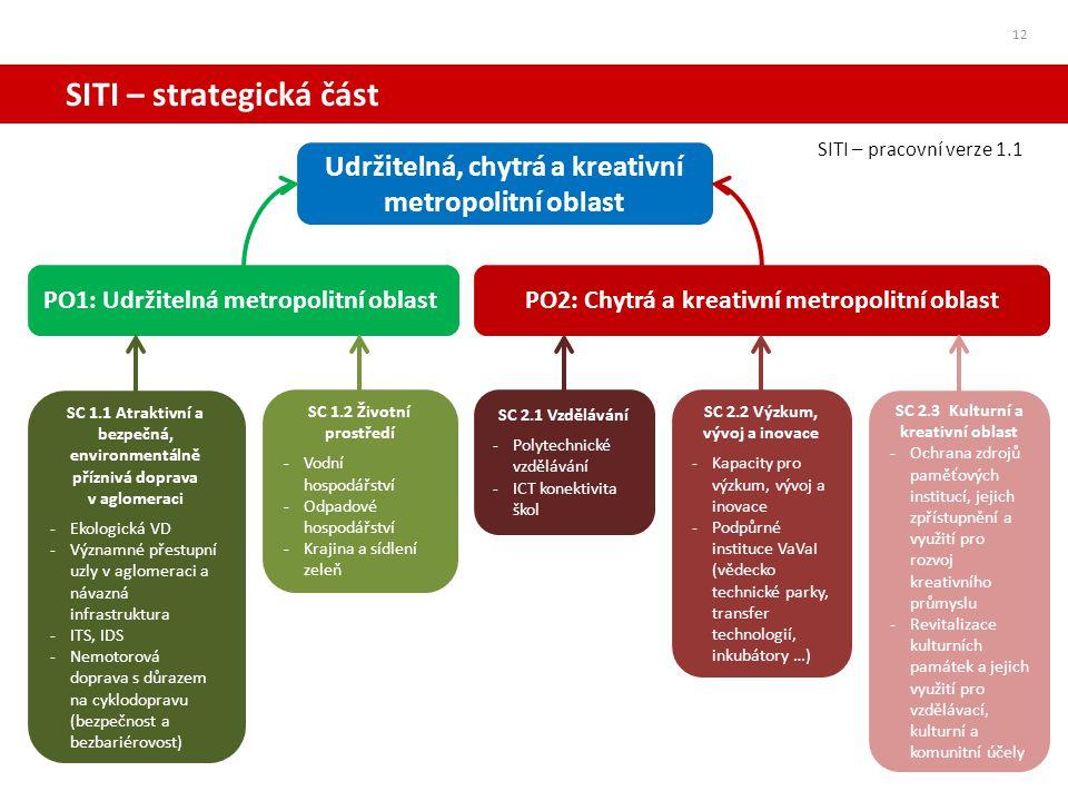 SITI – strategická část 12 Udržitelná, chytrá a kreativní metropolitní oblast PO1: Udržitelná metropolitní oblastPO2: Chytrá a kreativní metropolitní