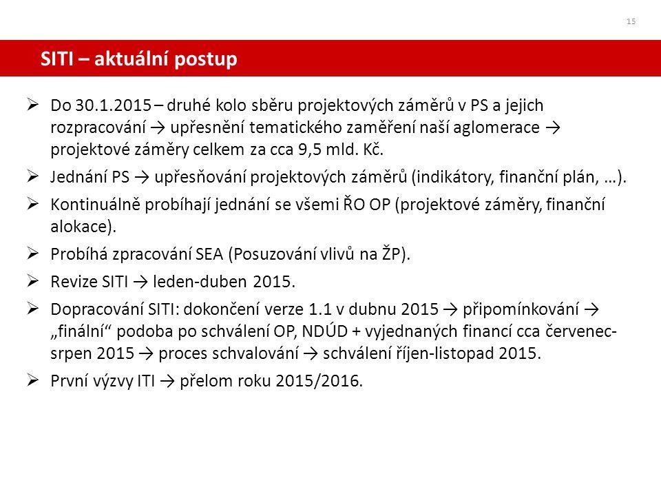 SITI – aktuální postup  Do 30.1.2015 – druhé kolo sběru projektových záměrů v PS a jejich rozpracování → upřesnění tematického zaměření naší aglomera