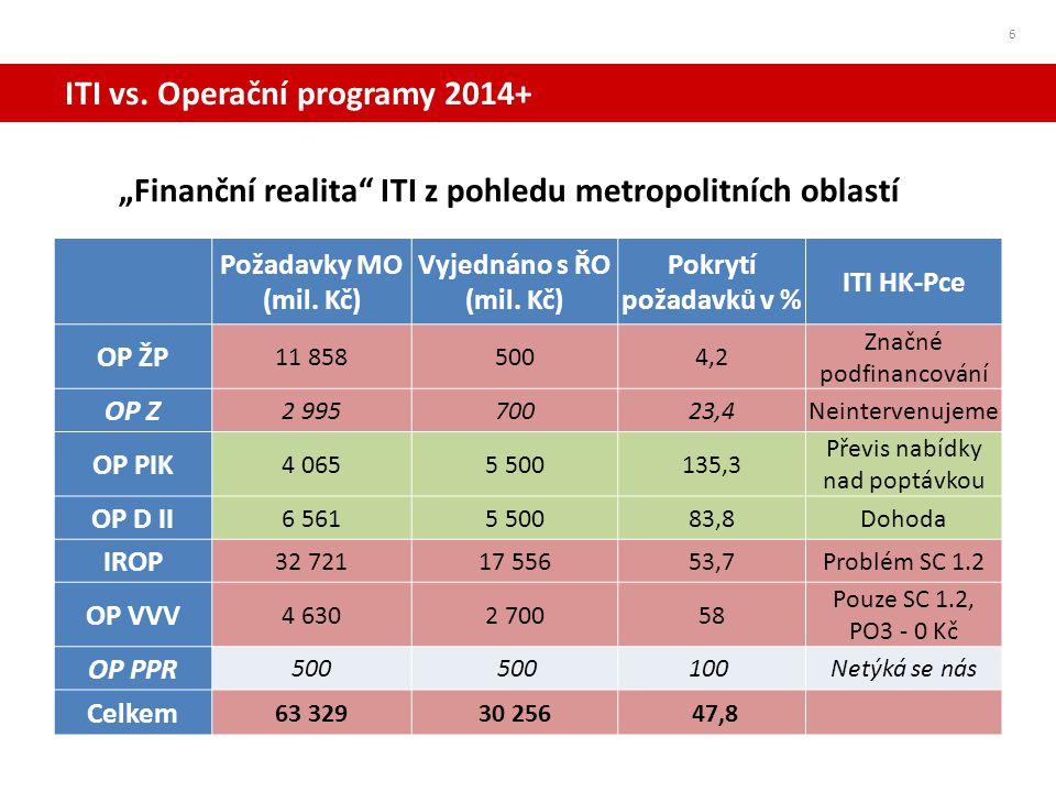 ITI vs. Operační programy 2014+ 6 Požadavky MO (mil. Kč) Vyjednáno s ŘO (mil. Kč) Pokrytí požadavků v % ITI HK-Pce OP ŽP 11 8585004,2 Značné podfinanc