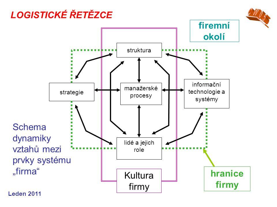 Leden 2011 manažerské procesy struktura strategie informační technologie a systémy lidé a jejich role hranice firmy firemní okolí Kultura firmy Schema