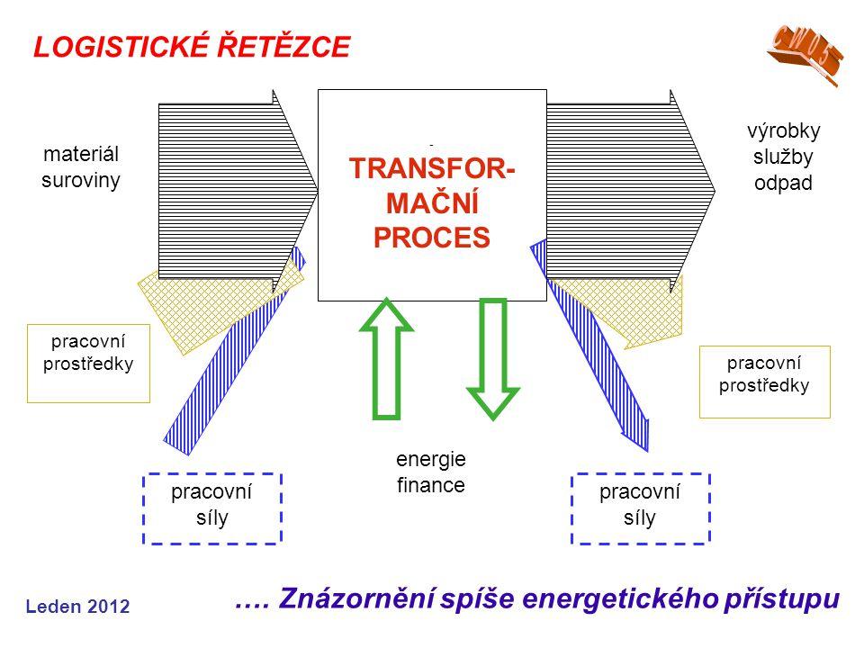 Leden 2012 LOGISTICKÉ ŘETĚZCE - TRANSFOR- MAČNÍ PROCES materiál suroviny pracovní prostředky pracovní síly výrobky služby odpad pracovní prostředky pracovní síly energie finance ….