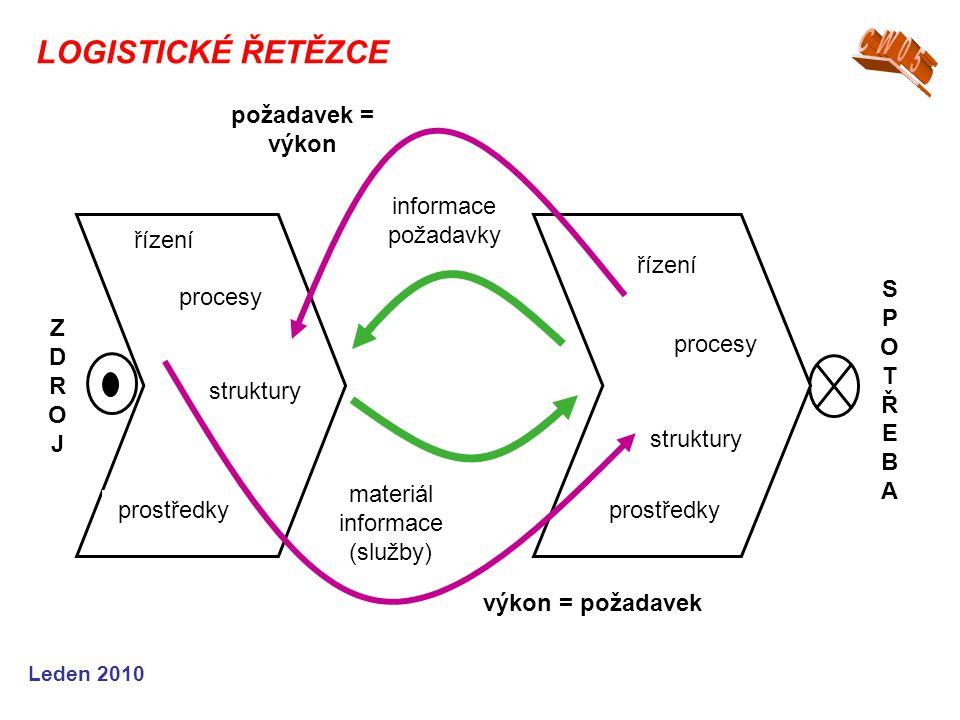 Leden 2010 řízení procesy struktury prostředky řízení procesy struktury prostředky materiál informace (služby) informace požadavky požadavek = výkon výkon = požadavek ZDROJZDROJ SPOTŘEBASPOTŘEBA LOGISTICKÉ ŘETĚZCE