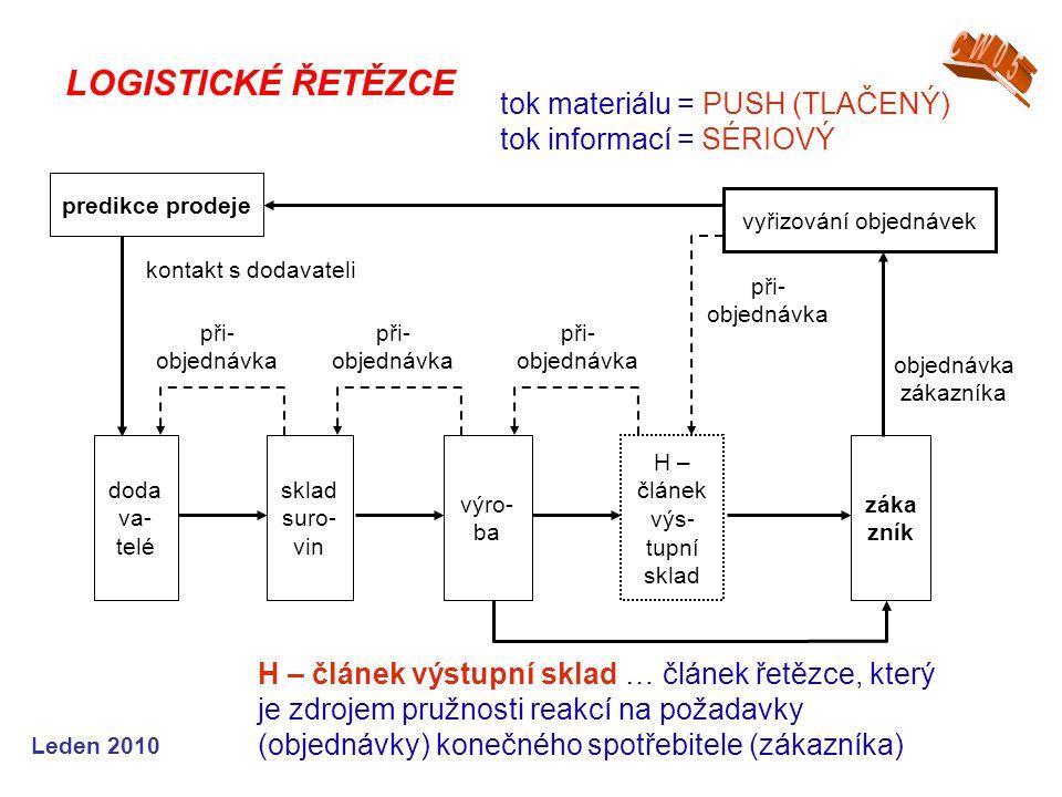 Leden 2010 LOGISTICKÉ ŘETĚZCE predikce prodeje vyřizování objednávek doda va- telé záka zník výro- ba H – článek výs- tupní sklad sklad suro- vin objednávka zákazníka při- objednávka kontakt s dodavateli H – článek výstupní sklad … článek řetězce, který je zdrojem pružnosti reakcí na požadavky (objednávky) konečného spotřebitele (zákazníka) tok materiálu = PUSH (TLAČENÝ) tok informací = SÉRIOVÝ