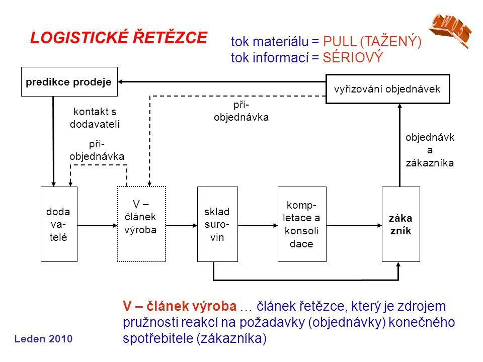 Leden 2010 LOGISTICKÉ ŘETĚZCE V – článek výroba … článek řetězce, který je zdrojem pružnosti reakcí na požadavky (objednávky) konečného spotřebitele (zákazníka) tok materiálu = PULL (TAŽENÝ) tok informací = SÉRIOVÝ predikce prodeje vyřizování objednávek doda va- telé záka zník sklad suro- vin komp- letace a konsoli dace V – článek výroba objednávk a zákazníka při- objednávka kontakt s dodavateli