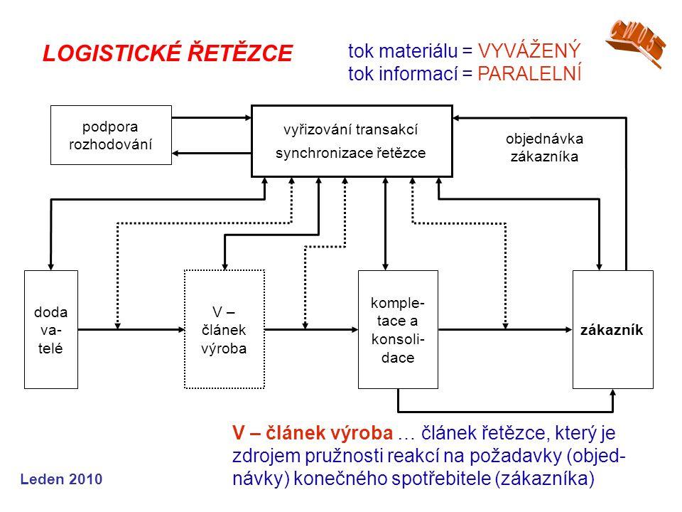 Leden 2010 LOGISTICKÉ ŘETĚZCE V – článek výroba … článek řetězce, který je zdrojem pružnosti reakcí na požadavky (objed- návky) konečného spotřebitele (zákazníka) tok materiálu = VYVÁŽENÝ tok informací = PARALELNÍ podpora rozhodování vyřizování transakcí synchronizace řetězce doda va- telé zákazník komple- tace a konsoli- dace V – článek výroba objednávka zákazníka