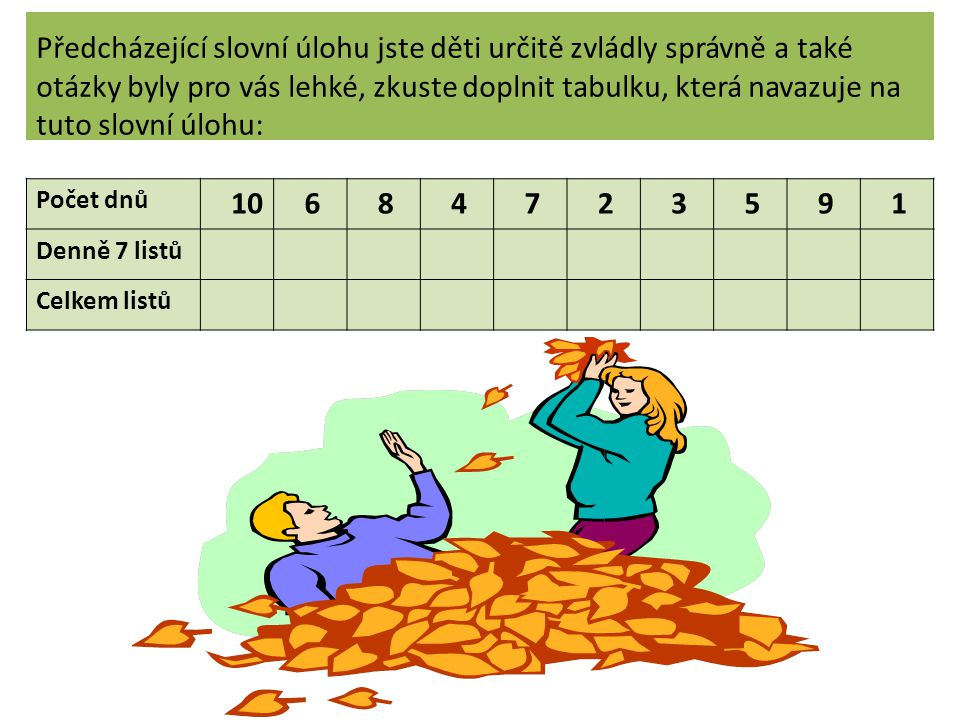 Předcházející slovní úlohu jste děti určitě zvládly správně a také otázky byly pro vás lehké, zkuste doplnit tabulku, která navazuje na tuto slovní úlohu: Počet dnů 10 6 8 4 7 2 3 5 9 1 Denně 7 listů Celkem listů