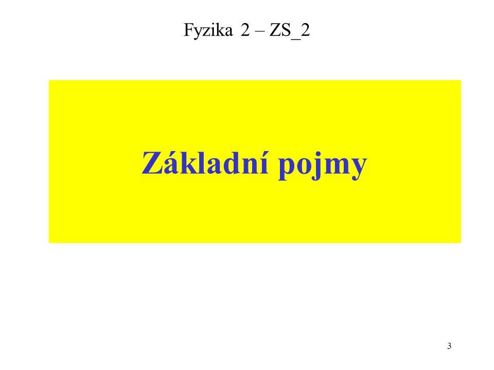 14 Fyzika 2 – ZS_2 Úhly se měří zásadně od NORMÁLY k rozhraní