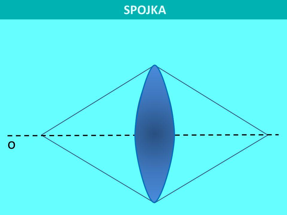C 1, C 2 středy křivosti V 1, V 2 vrcholy čočky u tenké čočky splývají a tvoří optický střed 0 r 1, r 2 poloměry křivosti F, F' ohniska o 6 C2C2 FV2V2 r 1 > 0 C1C1 V1V1 r 2 > 0 SPOJKA F´ předmětový prostor obrazový prostor O