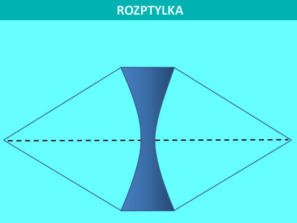 SPOJKA FF´ o O 3) U spojky se paprsky procházející předmětovým ohniskem F lámou rovnoběžně s optickou osou.