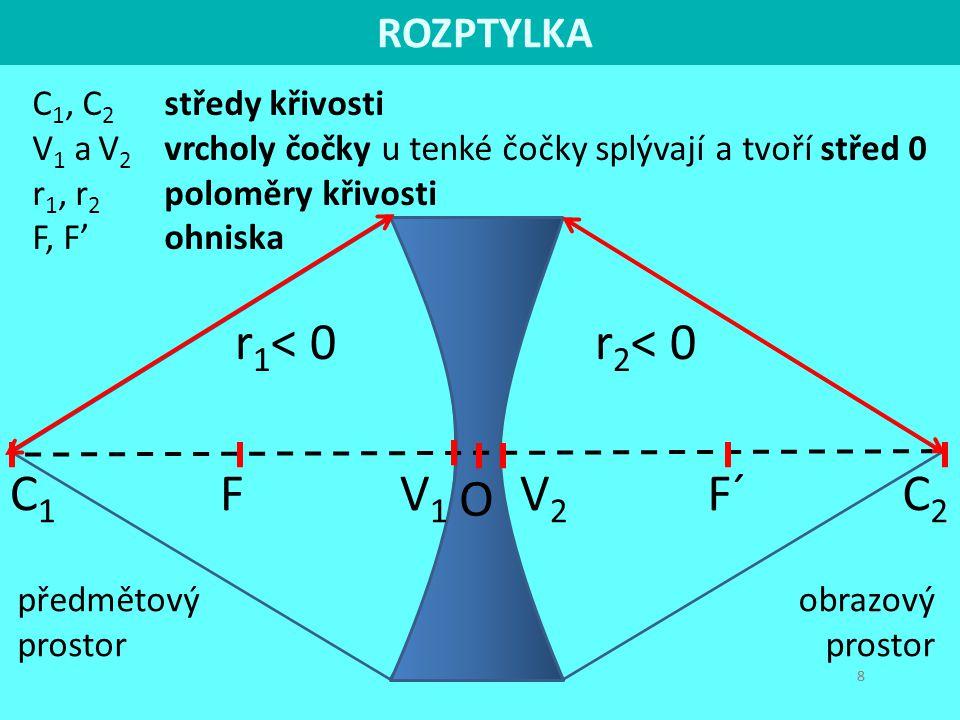 C 1, C 2 středy křivosti V 1 a V 2 vrcholy čočky u tenké čočky splývají a tvoří střed 0 r 1, r 2 poloměry křivosti F, F' ohniska 88 C1C1 FV2V2 r 2 < 0