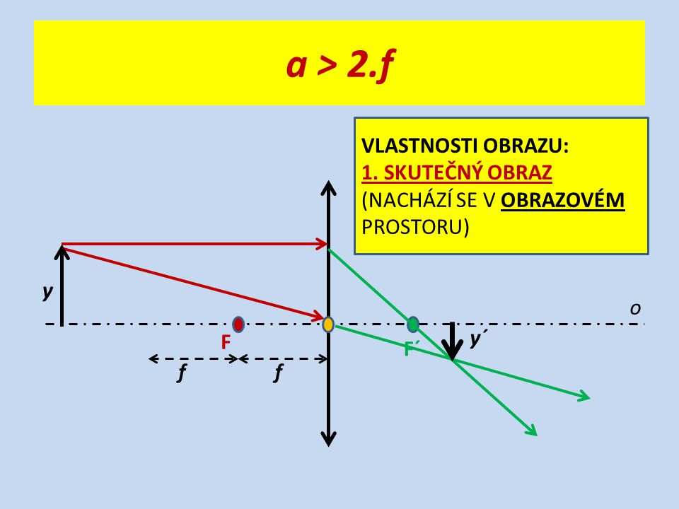 a > 2.f o F F´ ff y y´ VLASTNOSTI OBRAZU: 1. SKUTEČNÝ OBRAZ (NACHÁZÍ SE V OBRAZOVÉM PROSTORU)