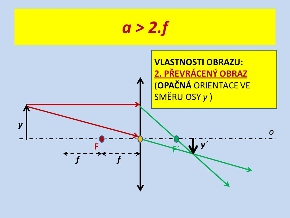 a > 2.f o F F´ ff y y´ VLASTNOSTI OBRAZU: 2. PŘEVRÁCENÝ OBRAZ (OPAČNÁ ORIENTACE VE SMĚRU OSY y )
